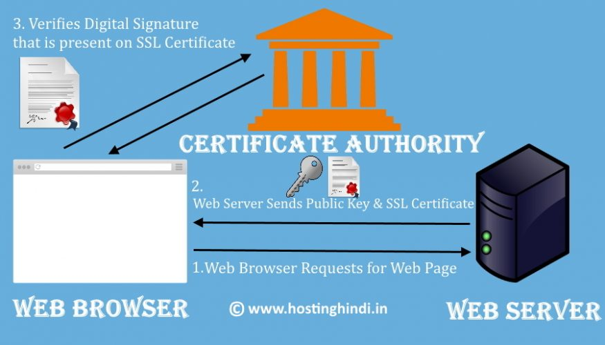 SSL Certificate Working